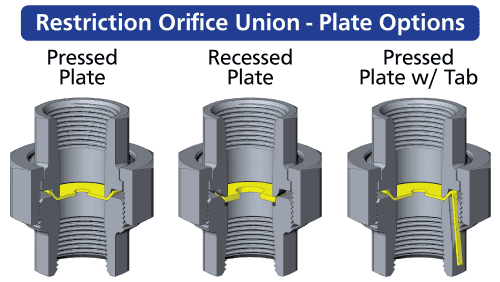 restriction-orifice-union-plate-options