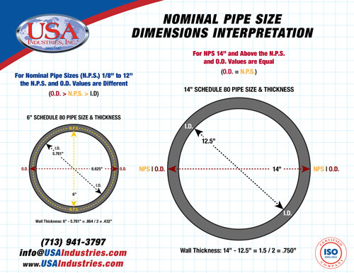 USA-Industries-Inc-Nominal-Pipe-Size-Illustrations