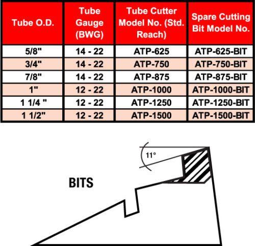 push-cutter-chart-44-H-1